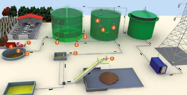 Biogas plants: production of pumps, mixers, screw press separators