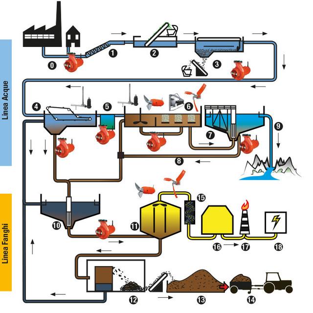 Prodotti per impianti trattamento acque reflue industriali - CRI-MAN